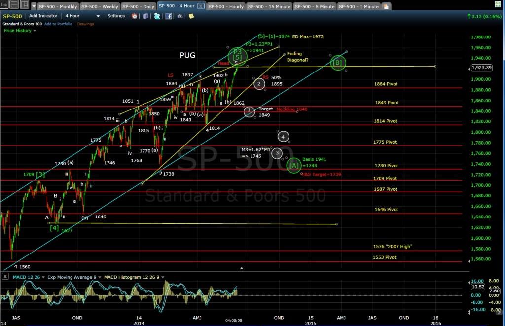 PUG SP-500 4-hr chart EOD 5-30-14