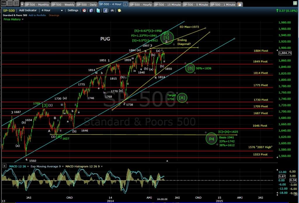PUG SP-500 4-hr chart EOD 5-5-14
