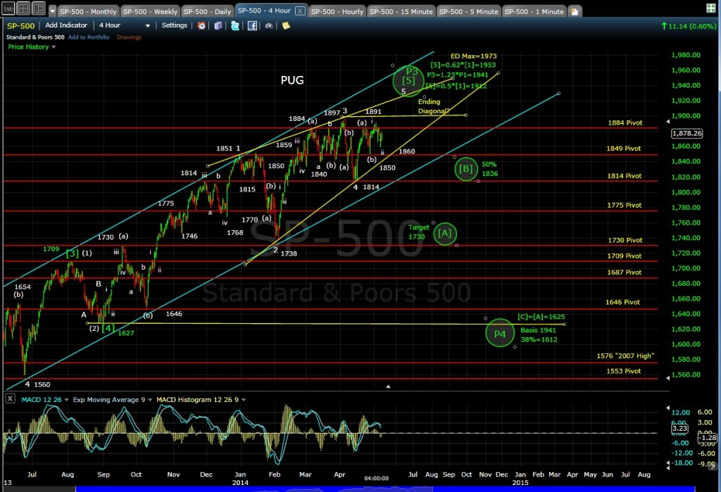 PUG SP-500 4-hr chart EOD 5-7-14
