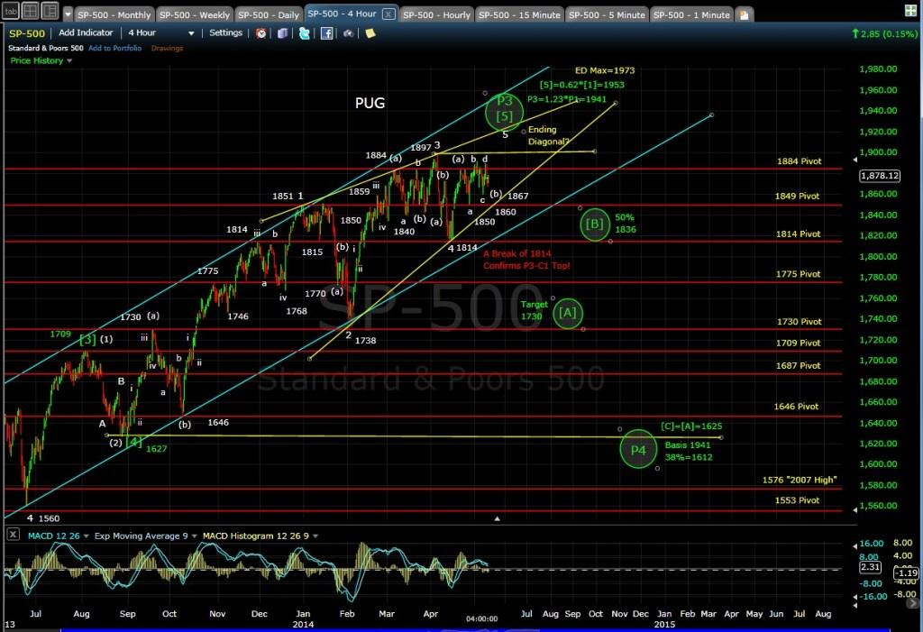 PUG SP-500 4-hr chart EOD 5-9-14