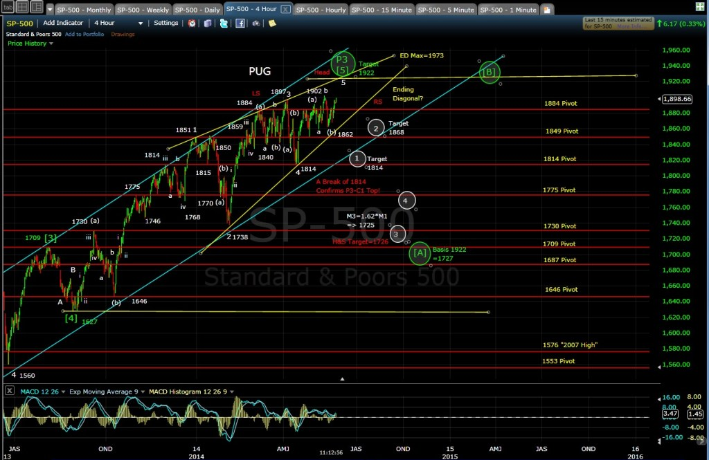 PUG SP-500 4-hr chart MD 5-23-14