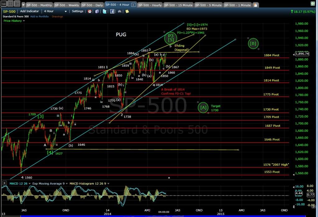 PUG SP-500 4hr chart EOD 5-12-14