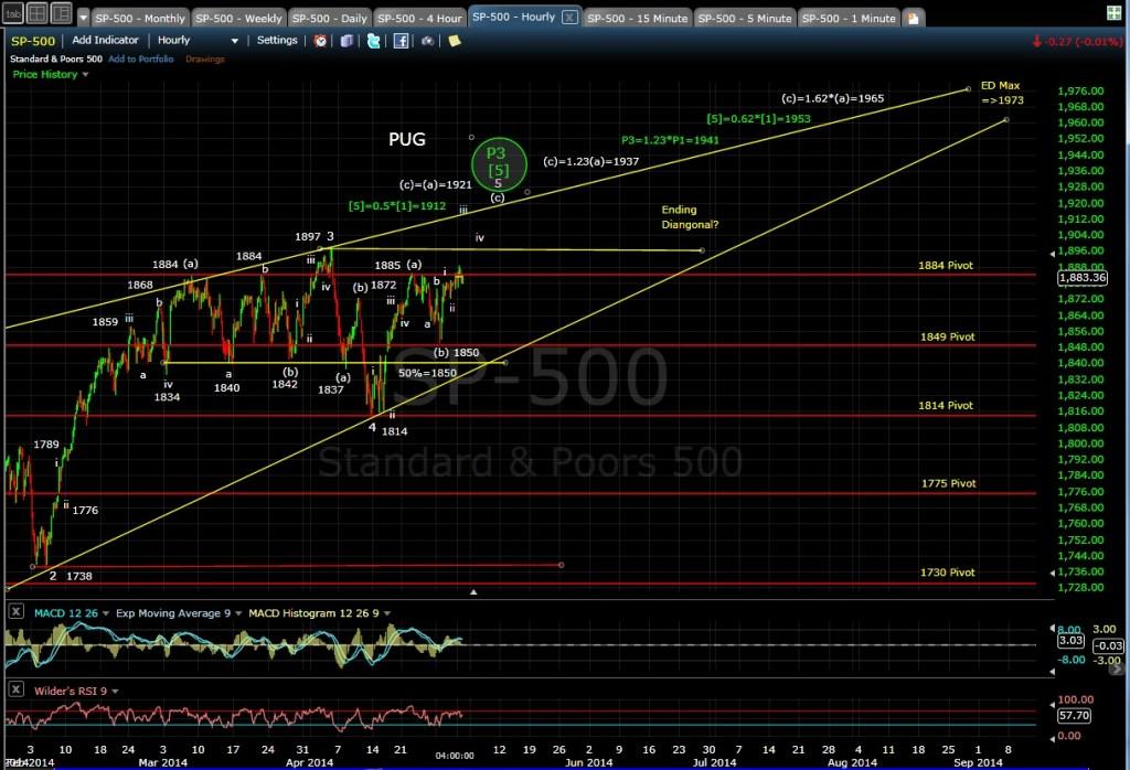 PUG SP-500 60-min chart EOD 5-1-14
