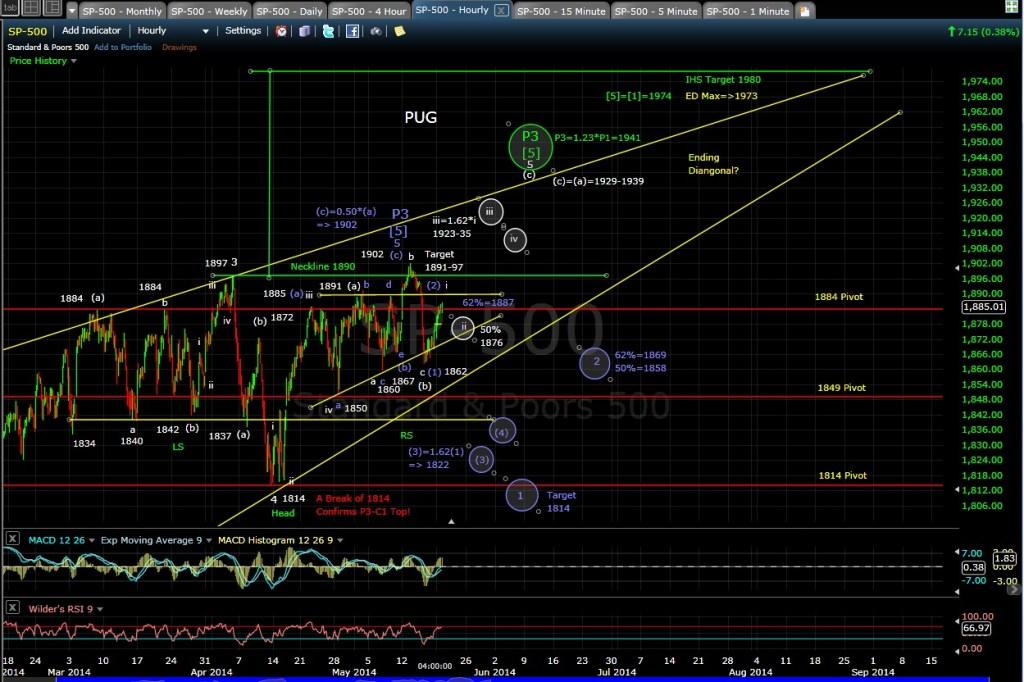 PUG SP-500 60-min chart EOD 5-19-14