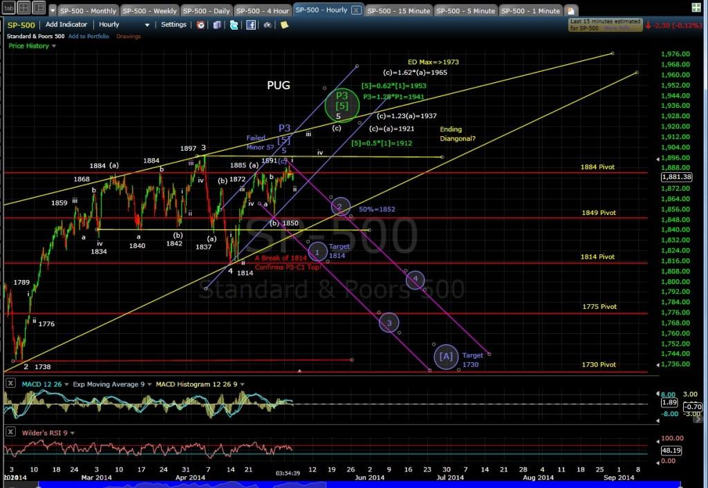 PUG SP-500 60-min chart EOD 5-2-14