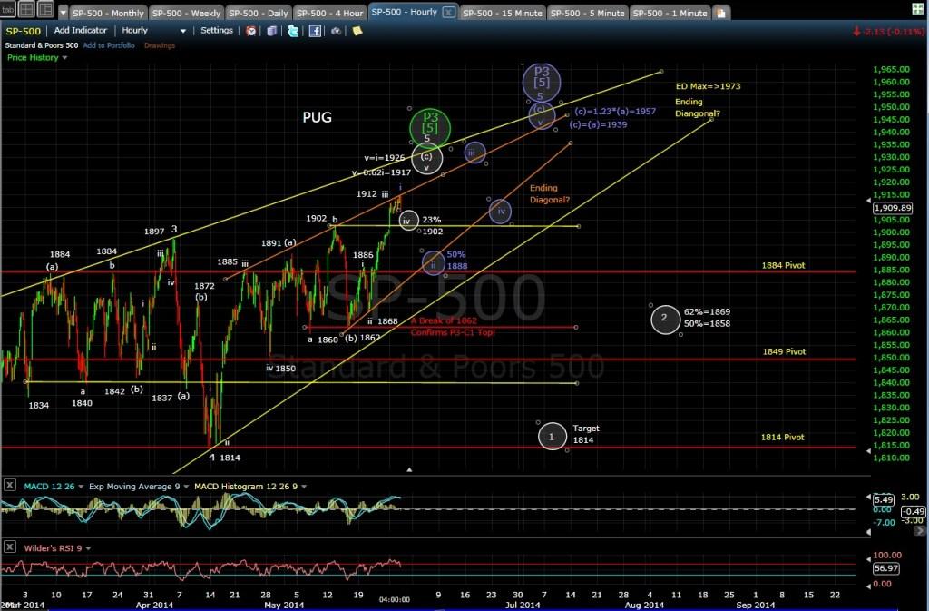 PUG SP-500 60-min chart EOD 5-28-14