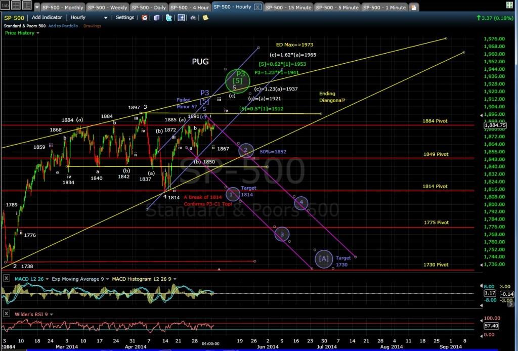 PUG SP-500 60-min chart EOD 5-5-14