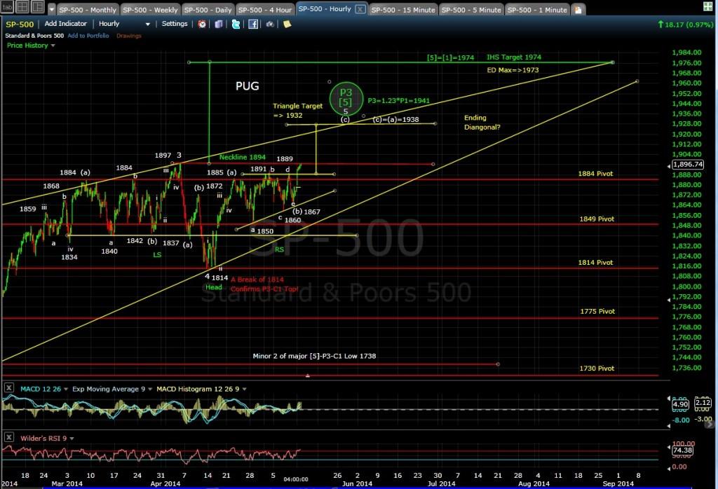 PUG SP-500 60min chart EOD 5-12-14