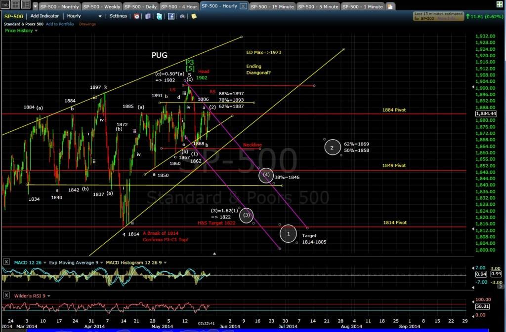 PUG SP-500 60min chart MD 5-21-14