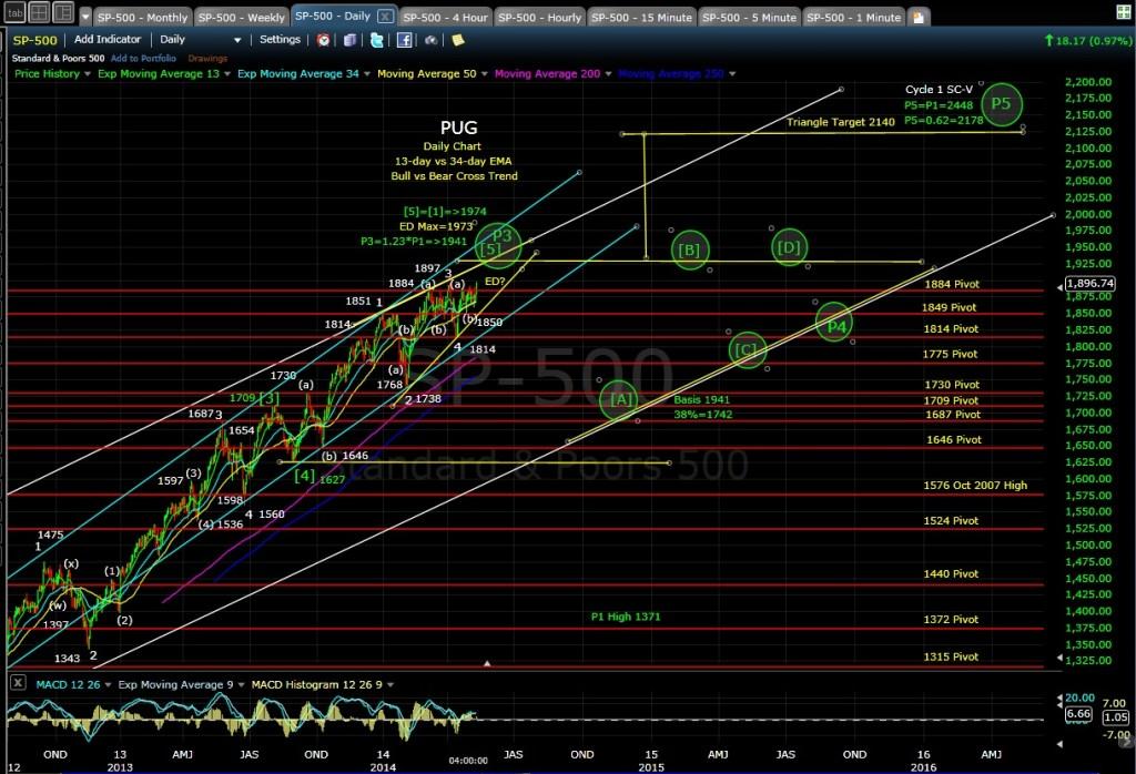 PUG SP-500 daily chart EOD 5-12-14