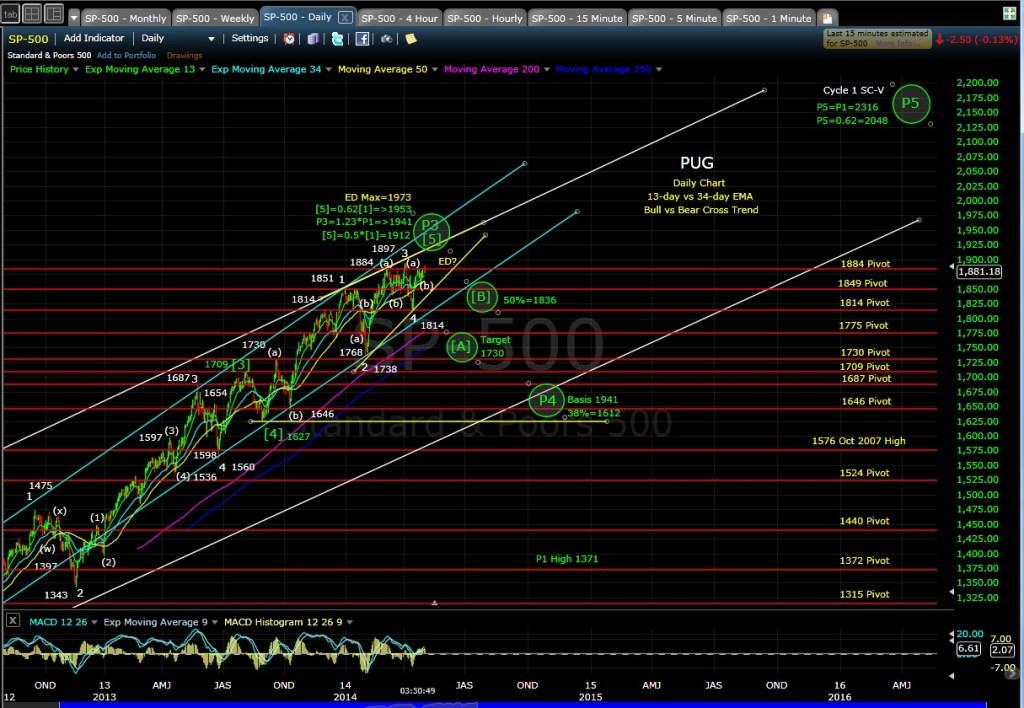 PUG SP-500 daily chart EOD 5-2-14