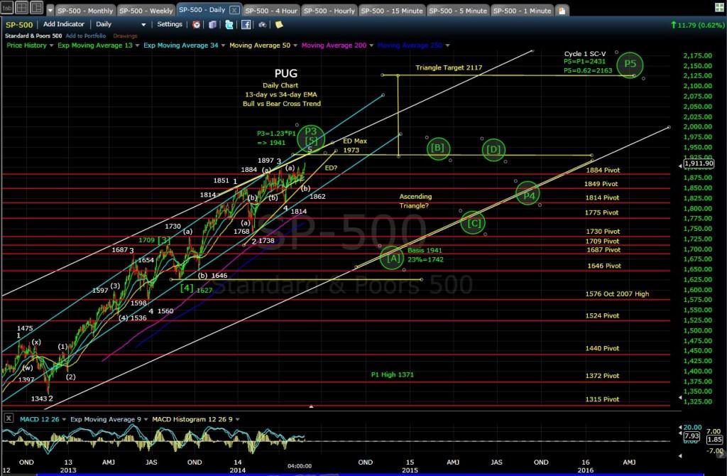 PUG SP-500 daily chart EOD 5-27-14