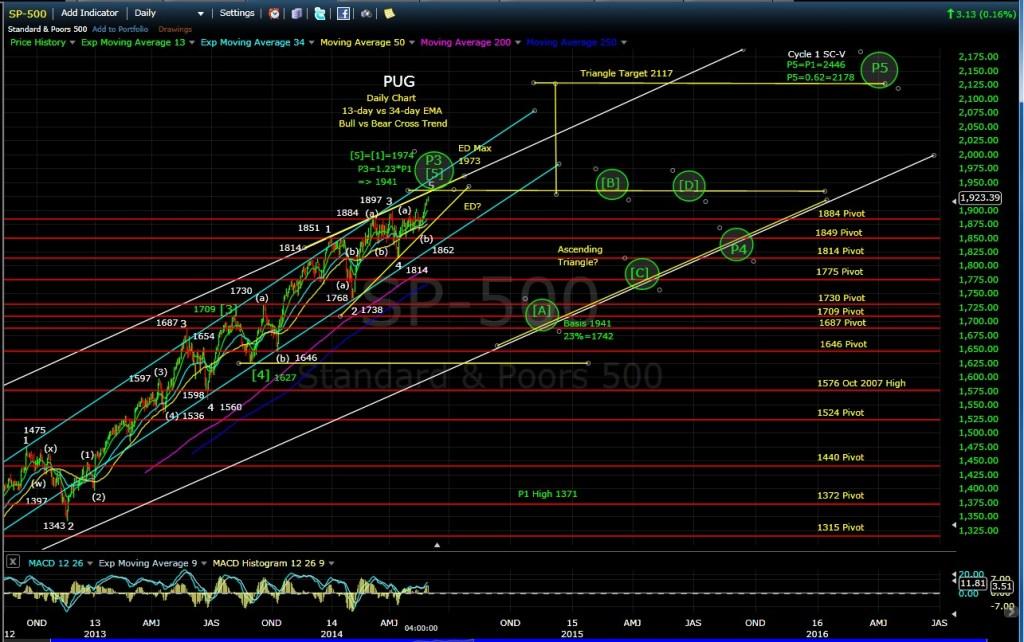 PUG SP-500 daily chart EOD 5-30-14
