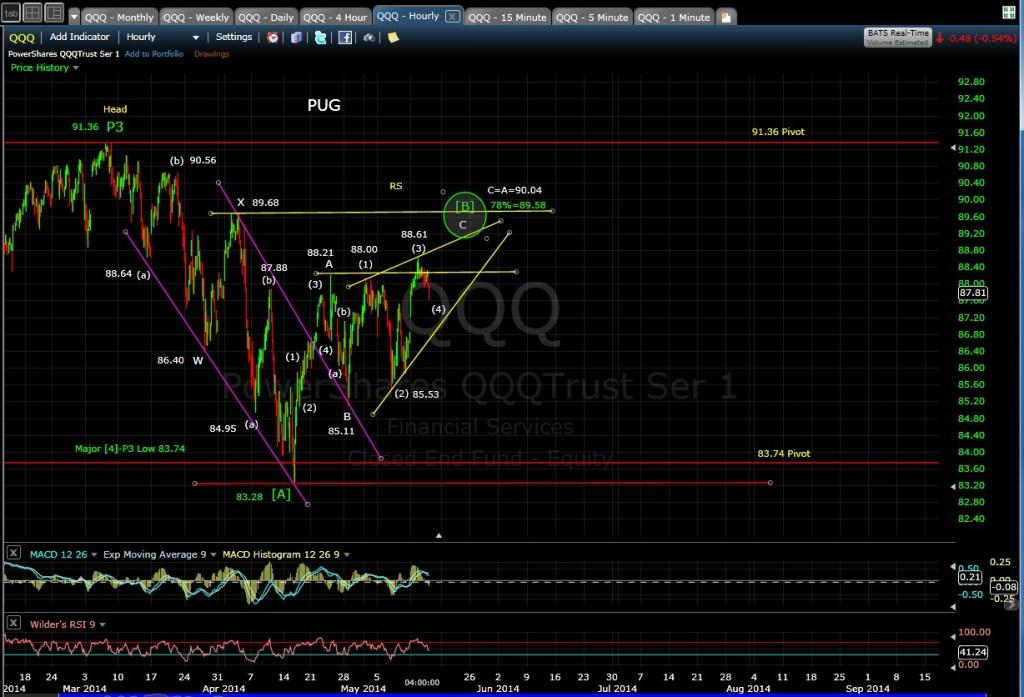 QQQ 60-min chart EOD 5-14-14