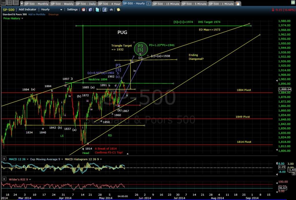 SPX 60-min chart EOD 5-14-14