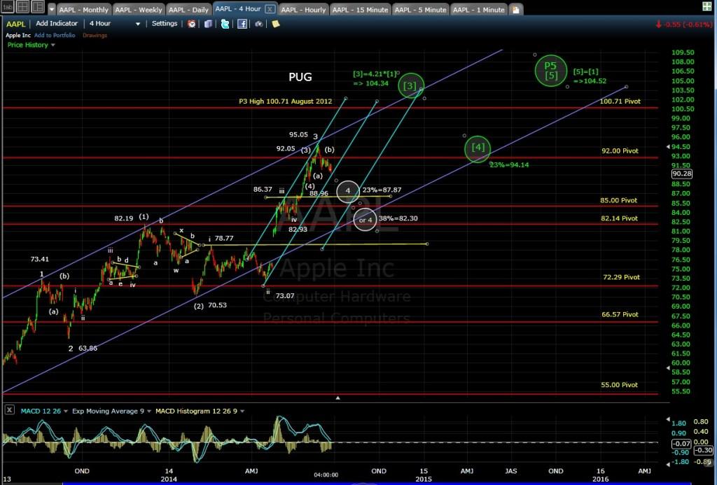 PUG AAPL 4-hr chart EOD 6-24-14
