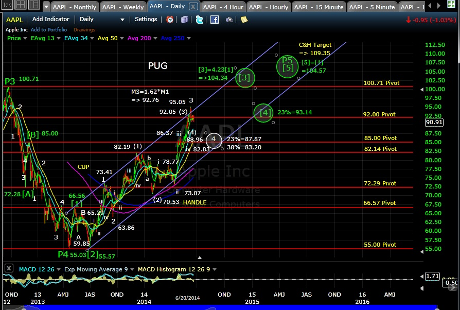 PUG AAPL daily chart EOD 6-20-14