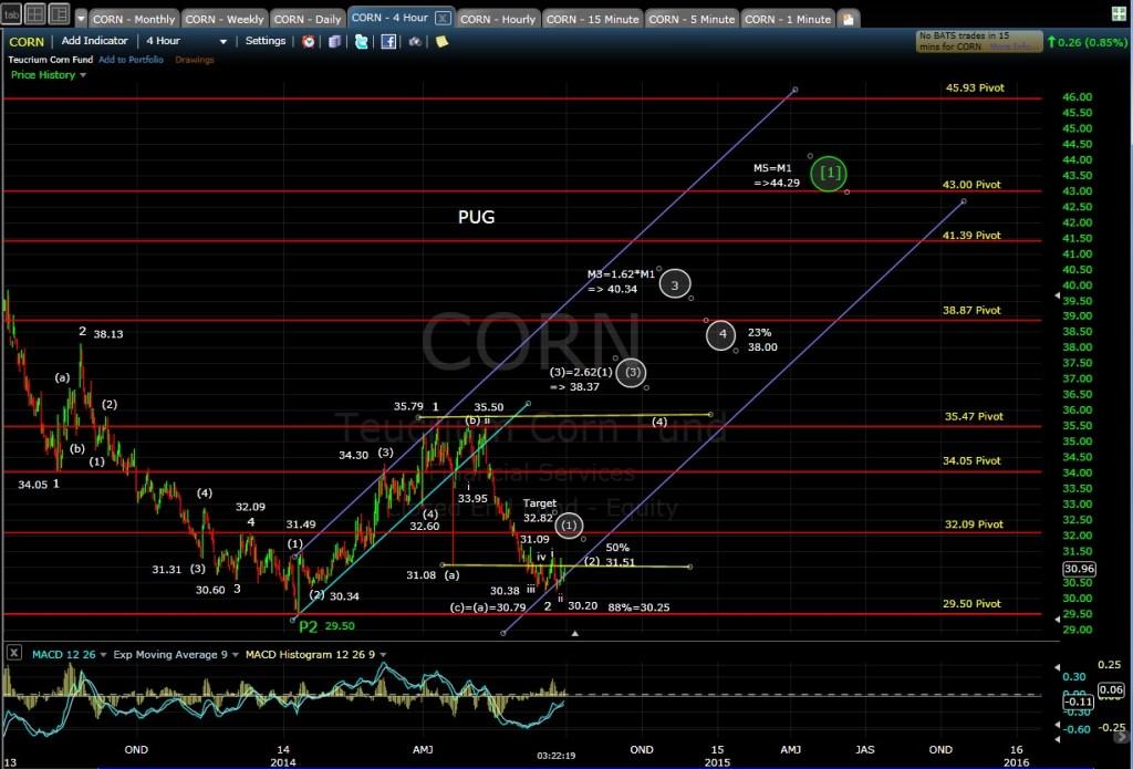 PUG CORN 4-hr chart 6-27-14