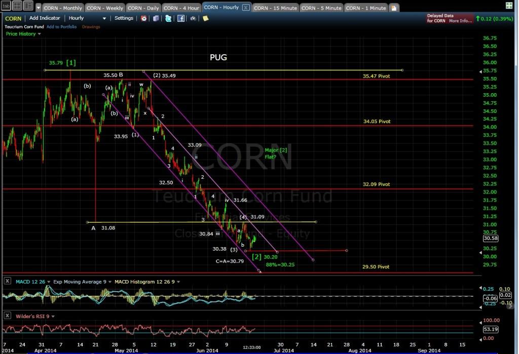 PUG CORN 60-min chart MD 6-18-14