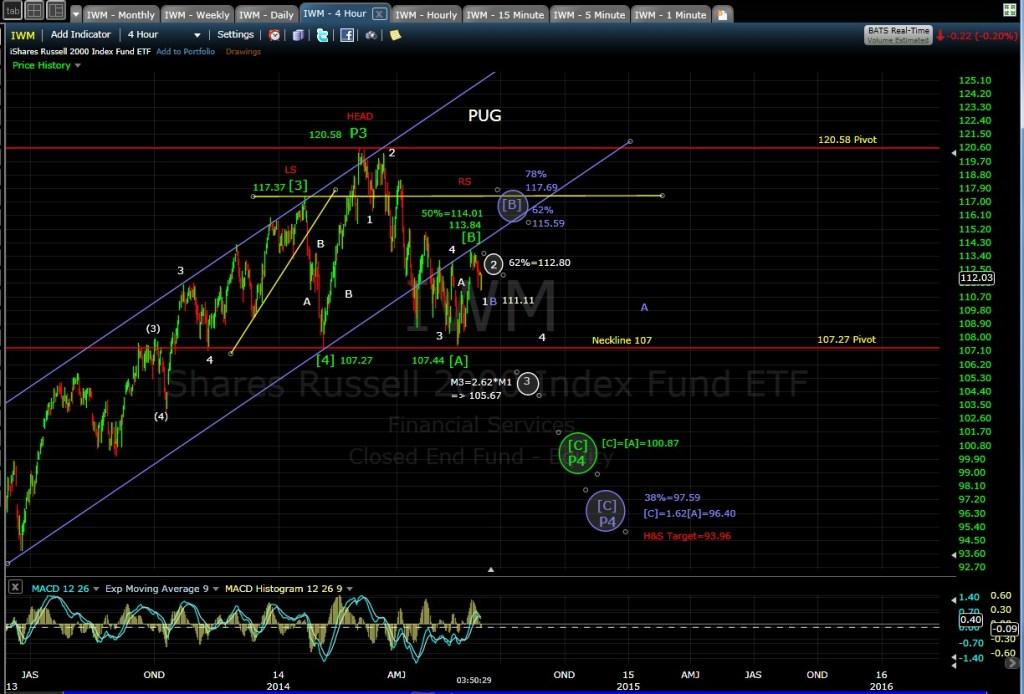 PUG IWM 4-hr chart 6-3-14 EOD