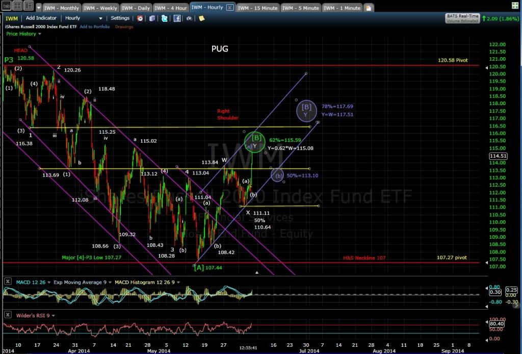 PUG IWM 60-min chart MD 6-5-14
