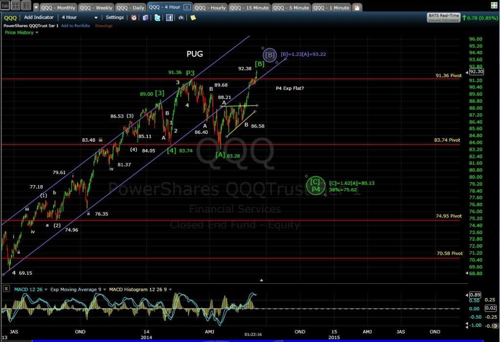 PUG QQQ 4hr chart MD 6-5-14