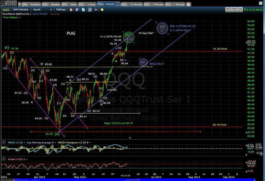 PUG QQQ 60-min chart MD 6-5-14