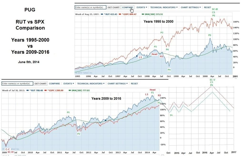 PUG RUT vs SPX Comparision 1998 vs 2014 6-5-14