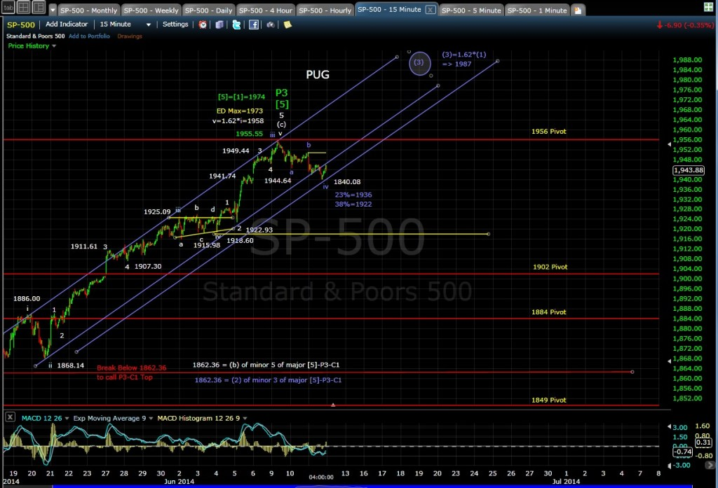 PUG SP-500 15-min chart EOD 6-11-14