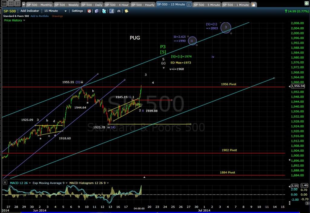 PUG SP-500 15-min chart EOD 6-18-14