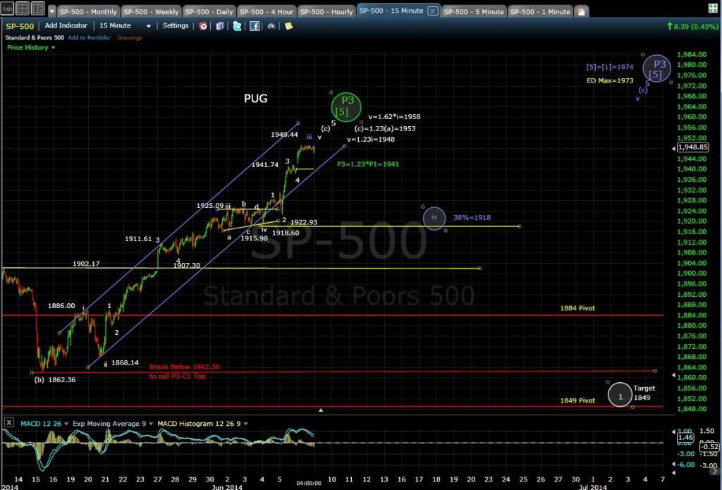 PUG SP-500 15-min chart EOD 6-6-14