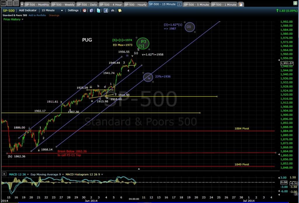 PUG SP-500 15-min chart EOD 6-9-14