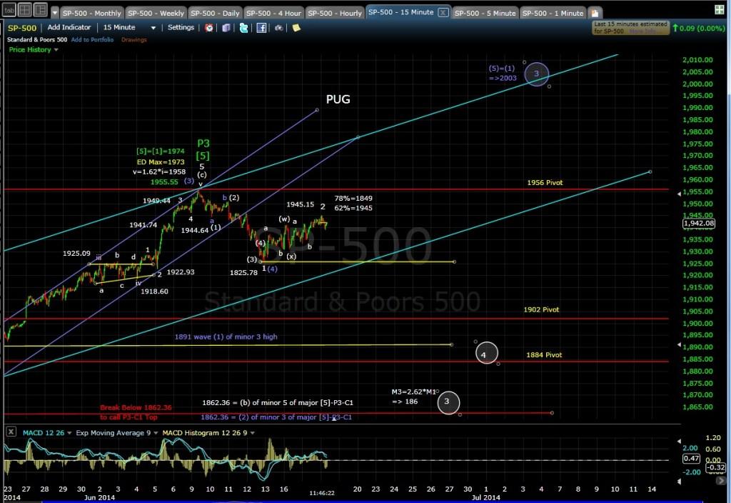 PUG SP-500 15-min chart MD 6-18-14