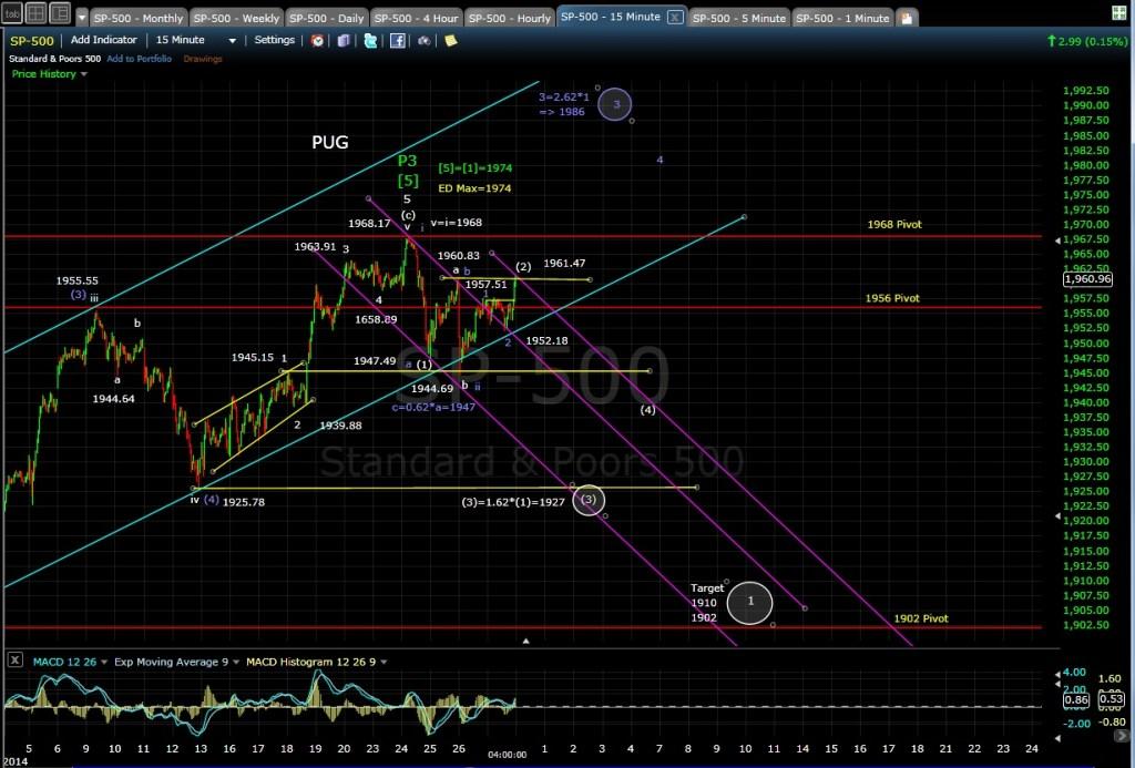 PUG SP-500 15min chart EOD 6-27-14