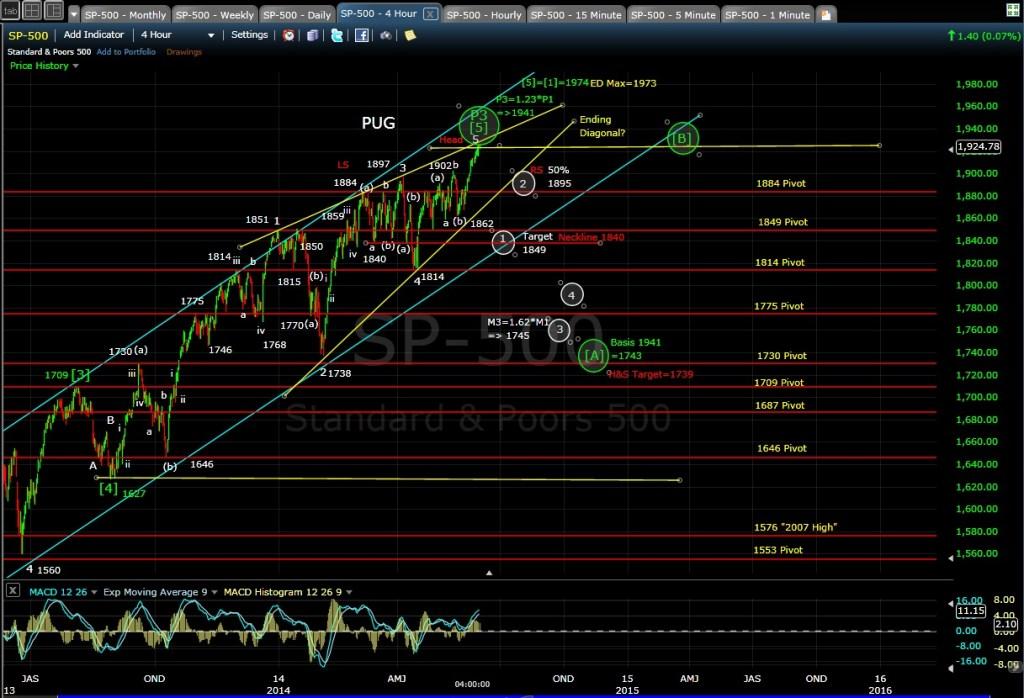 PUG SP-500 4-hr chart EOD 6-2-14