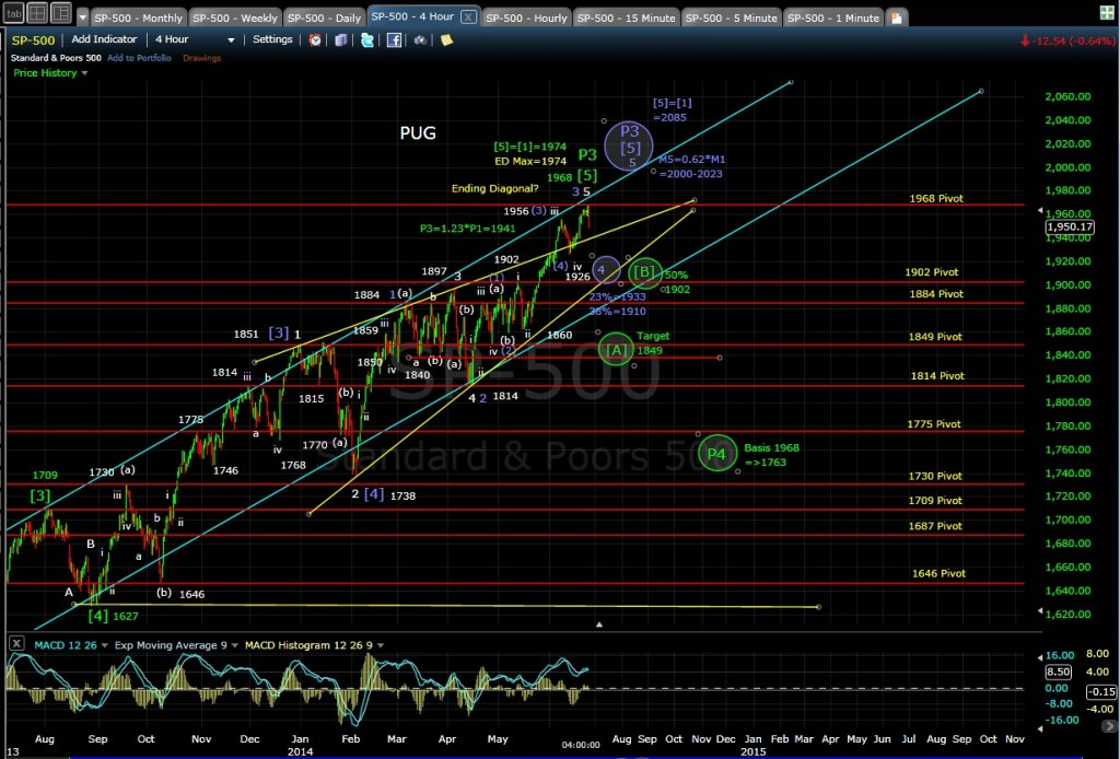 PUG SP-500 4-hr chart EOD 6-24-14