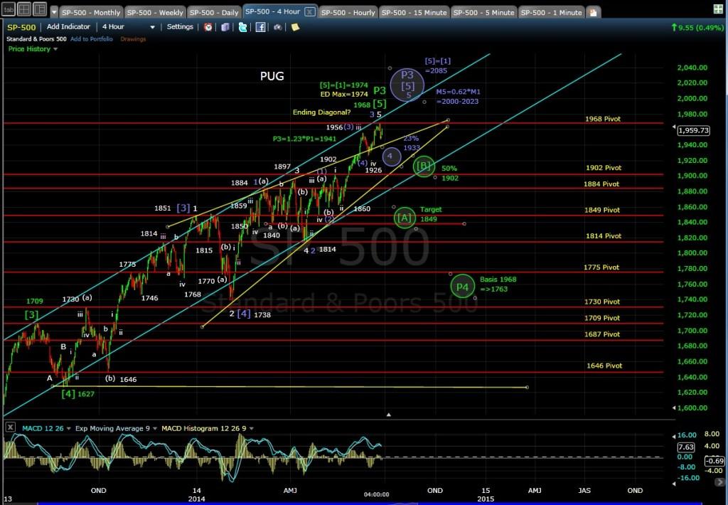PUG SP-500 4-hr chart EOD 6-25-14