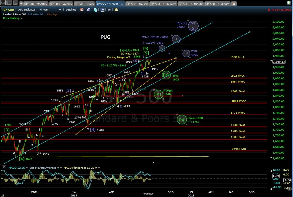 PUG SP-500 4-hr chart EOD 6-30-14
