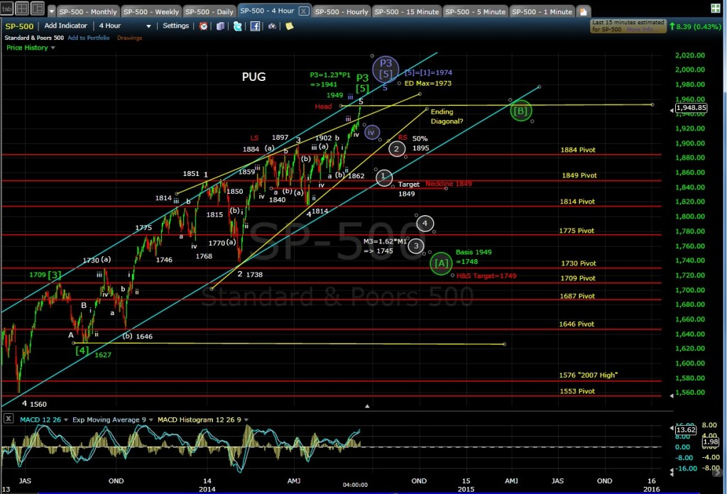 PUG SP-500 4-hr chart EOD 6-6-14