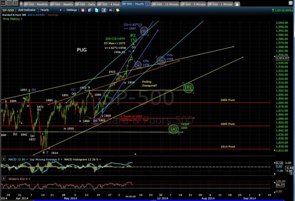 PUG SP-500 4-hr chart EOD 6-9-14
