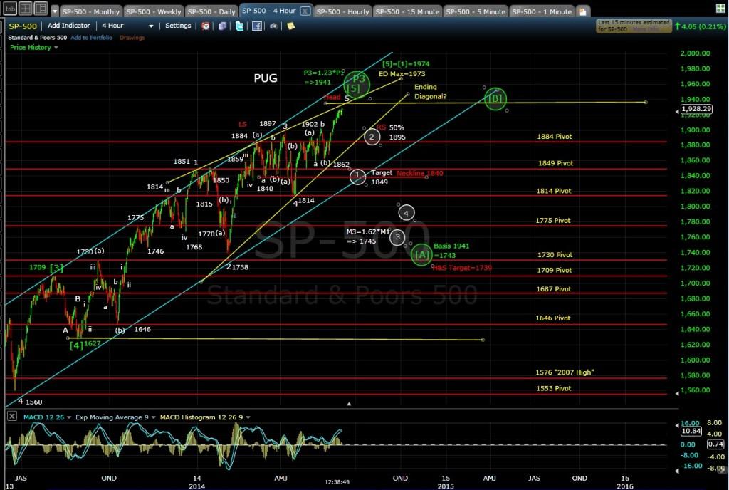 PUG SP-500 4-hr chart MD 6-4-14