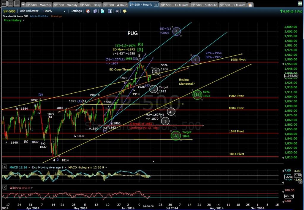 PUG SP-500 60-min chart EOD 6-13-14