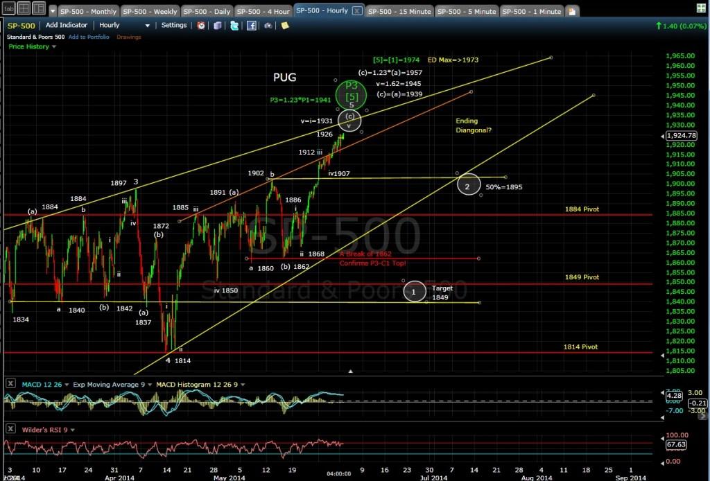 PUG SP-500 60-min chart EOD 6-2-14
