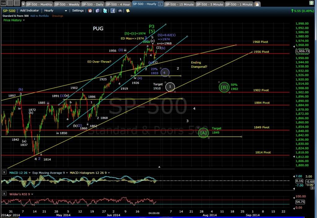PUG SP-500 60-min chart EOD 6-25-14