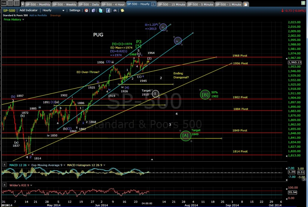 PUG SP-500 60-min chart EOD 6-30-14