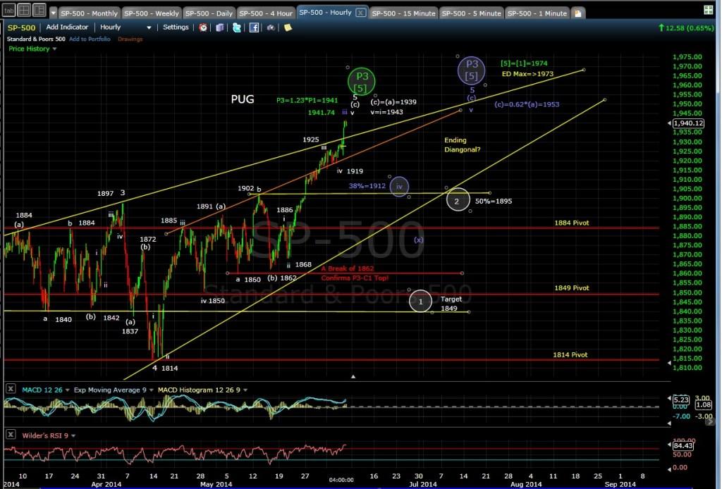 PUG SP-500 60-min chart EOD 6-5-14