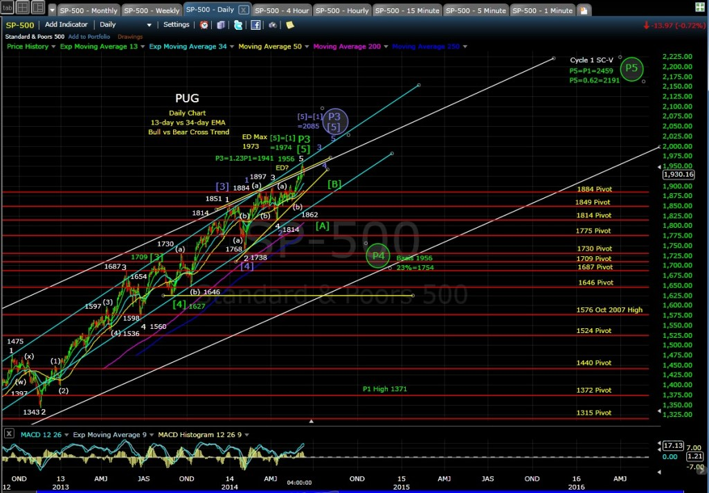 PUG SP-500 daily chart EOD 6-12-14