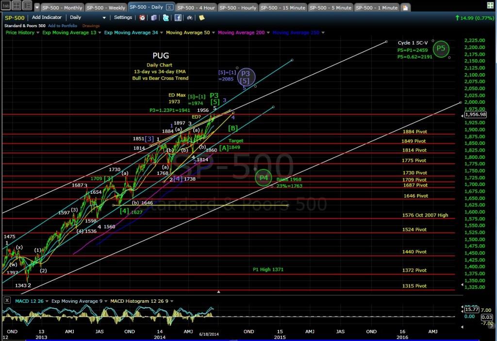 PUG SP-500 daily chart EOD 6-18-14