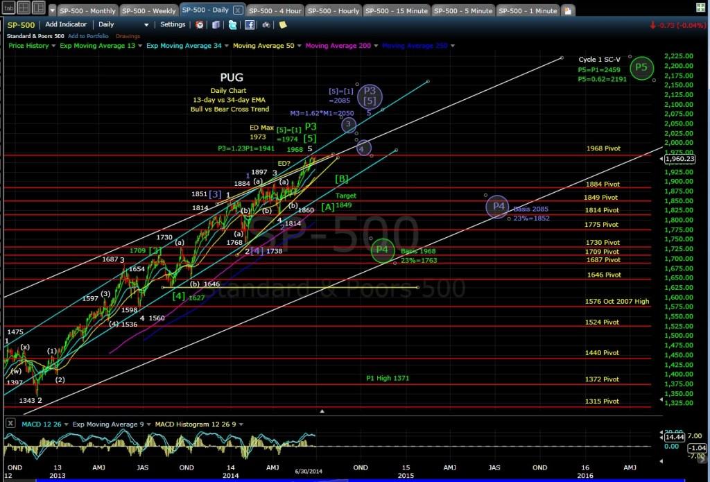 PUG SP-500 daily chart EOD 6-30-14