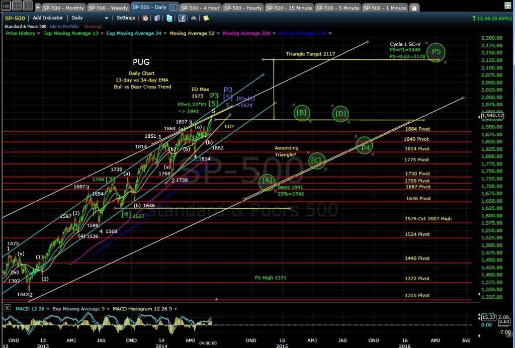 PUG SP-500 daily chart EOD 6-5-14